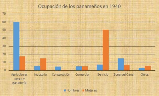 ocupación de los panameños.jpg