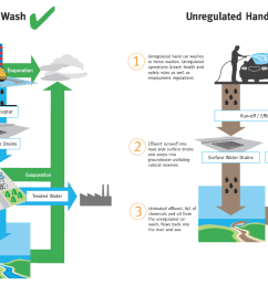 hand car washes environmental audit committee house of commons diagram water car [ 1237 x 706 Pixel ]