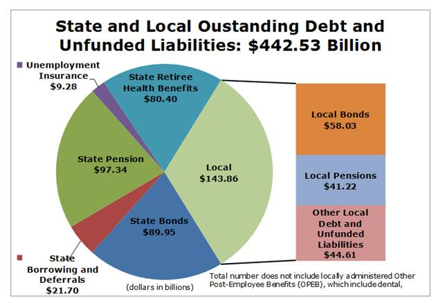 Caltax Appraises Ca State And Local Debt At $443 Billion