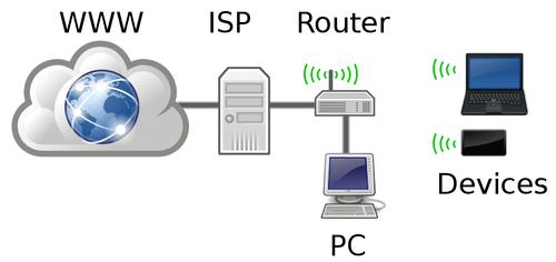 Home Networking Diagram Vector Image Public Domain Vectors