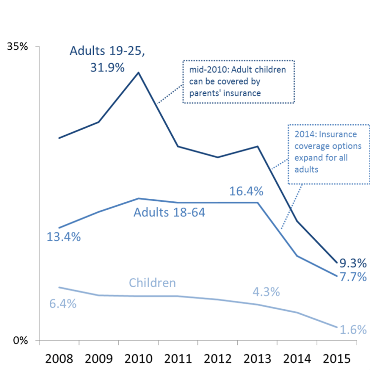 Uninsured rates in King County from 2008-2015