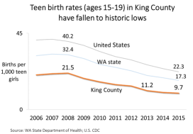 Teen birth rates in King County are lower than the national or state averages