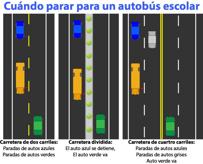 una imagen de tres tipos de carreteras demonstrando cuando hay que parar para el autobus