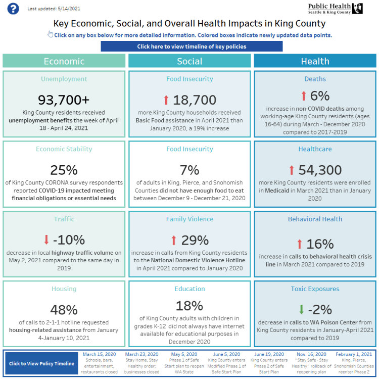 Social, economic, and overall health dashboard