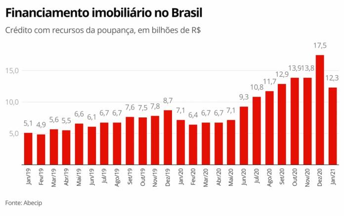 Financiamento imobiliário no brasil deve crescer em 2021