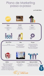Plano de Marketing Passo A Passo …