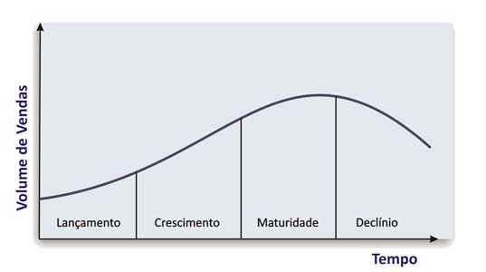 plano de marketing e produto