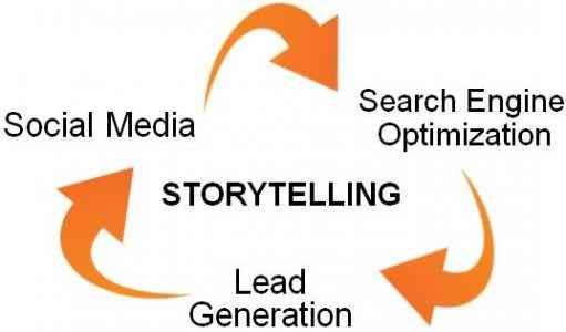 Publicidade Viral Usa Storytelling …