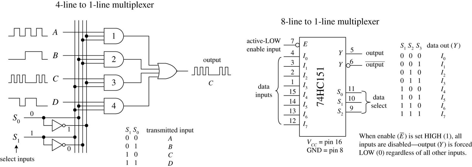 hight resolution of digital electronics practical electronics for inventors fourth img logic diagram of 8 to 1 line multiplexer