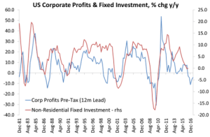 us-profits-and-investment_4