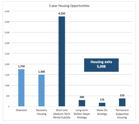 housing-exits-chart