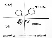 EMPATHY MAP  Design Thinking for Public Policy Innovators