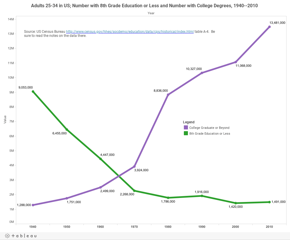 Higher Ed Data Stories: Another 1000 Words and Ten Charts