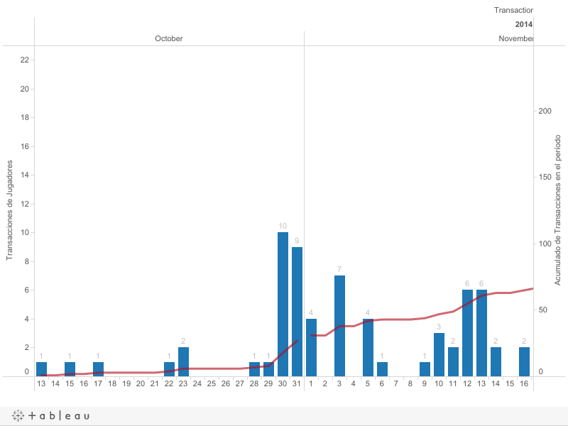 Mapa de transacciones en la MLB después de la temporada regular 2014 (3/5)