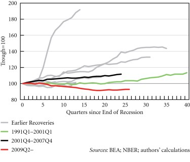 Figure 6. Index of real government expenditure in US recoveries, 1949Q4--2015Q4 © Michalis Nikiforos | Courtesy of the author