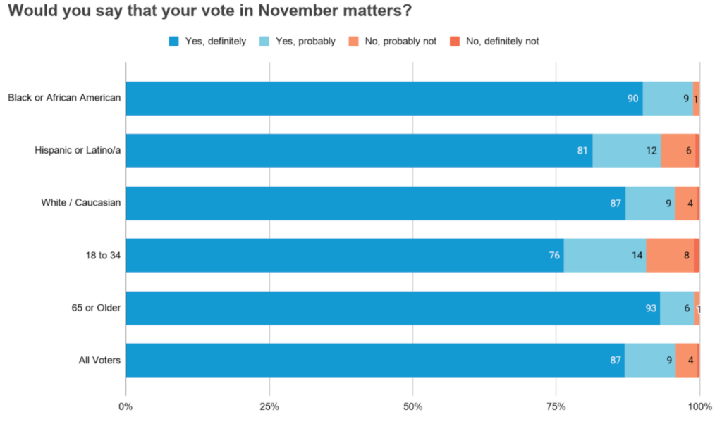Graph from Change Research: Would you say that your vote in November matters?