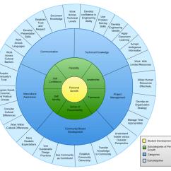 Pmi Knowledge Areas Diagram Auto Wiring Program Student Development International Engineering