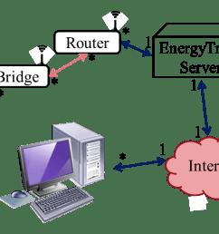 system sensornetwork [ 1515 x 604 Pixel ]