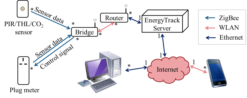 medium resolution of system sensornetwork