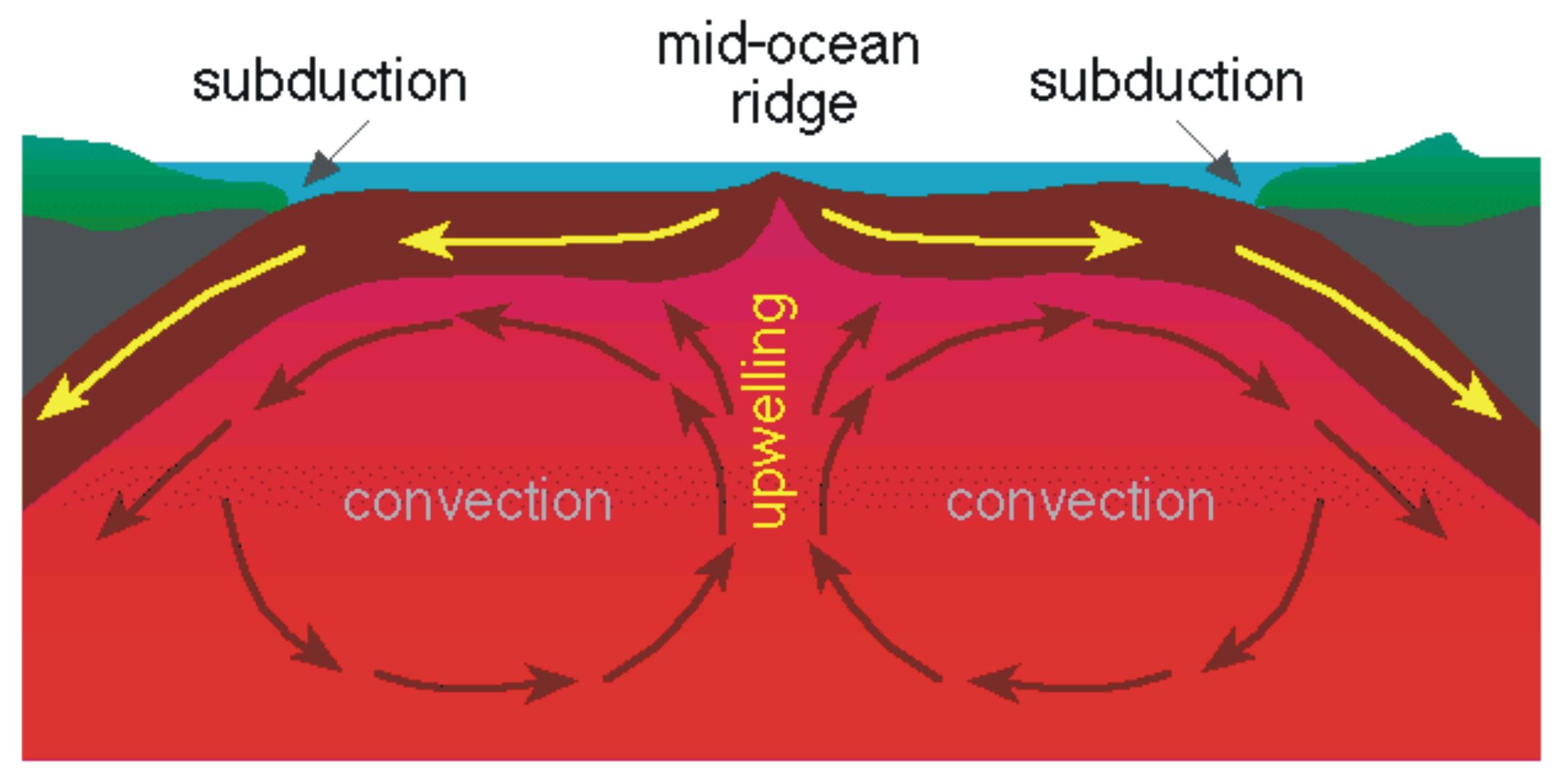 A Shift To Plate Tectonics