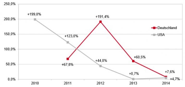 German Ebook Sales Reach 4.3% of Book Market