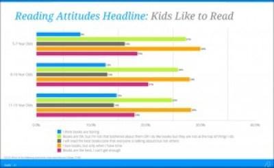 From David Kleeman's Digital Book World Launch Kids presentation