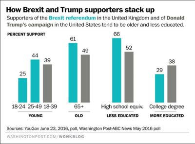 "A Washington Post chart compares Brexit Leave voters in the UK and Trump supporters in the US and finds that ""olders,"" as Ashton Applewhite terms them, gravitate toward both."