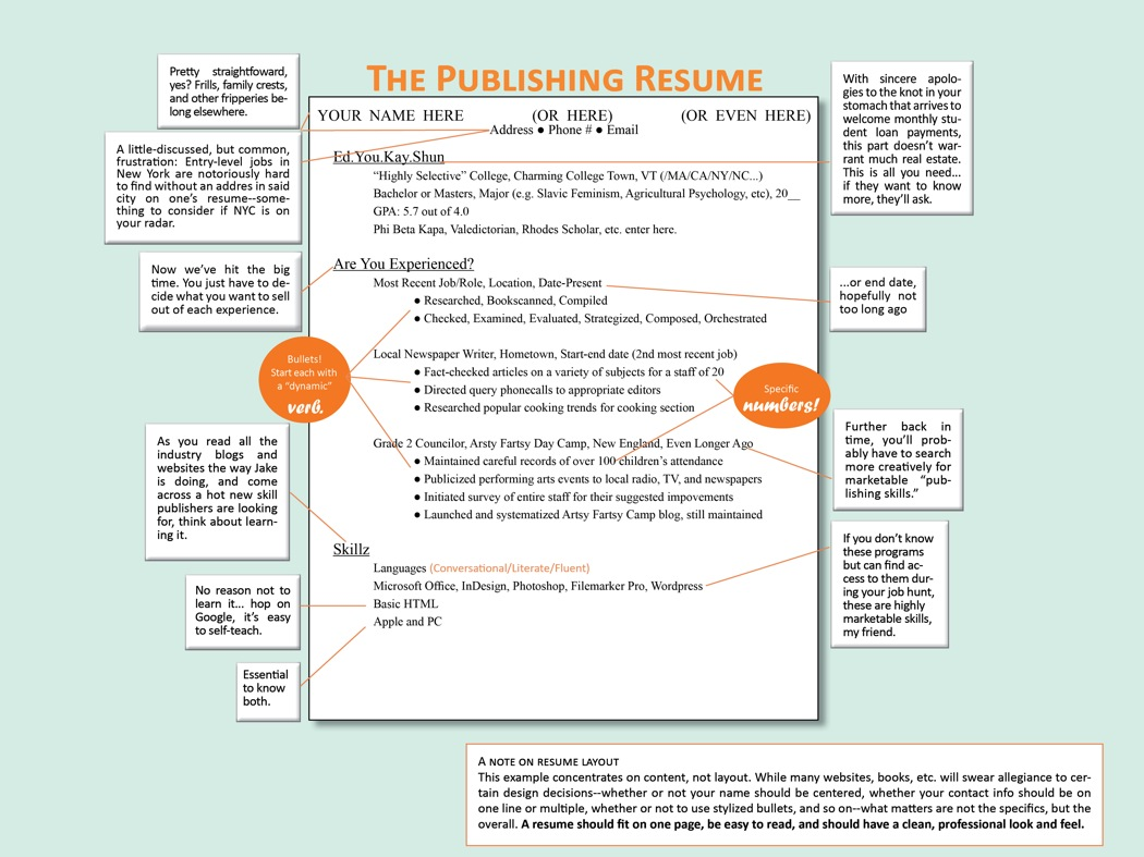 How To Write A Resumer How To Write A Resume Book Job Boot Camp Week 1 Publishing