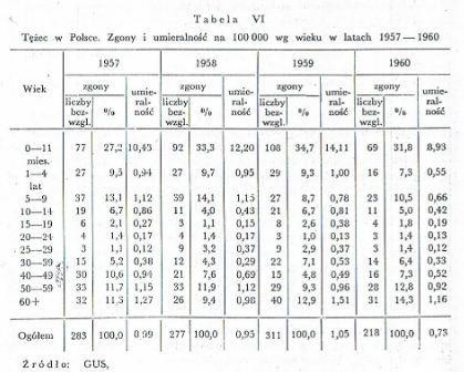 Tezec-zgony-i-umieralnosc-1957-1960