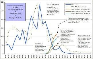 Polio w USA w kontekście środowiskowym – DDT i substancje podobne do DDT