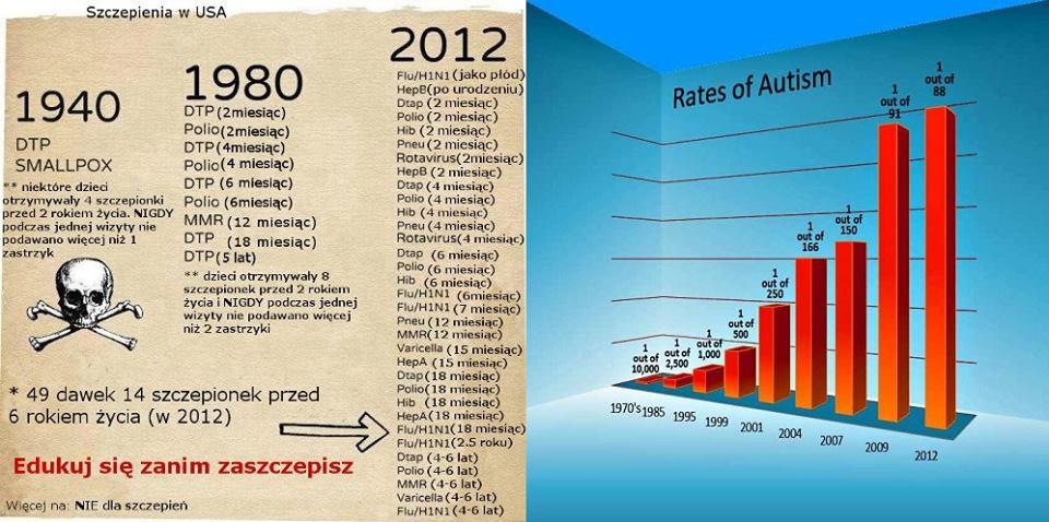 Autyzm-ilośc szczepień-1980-2012