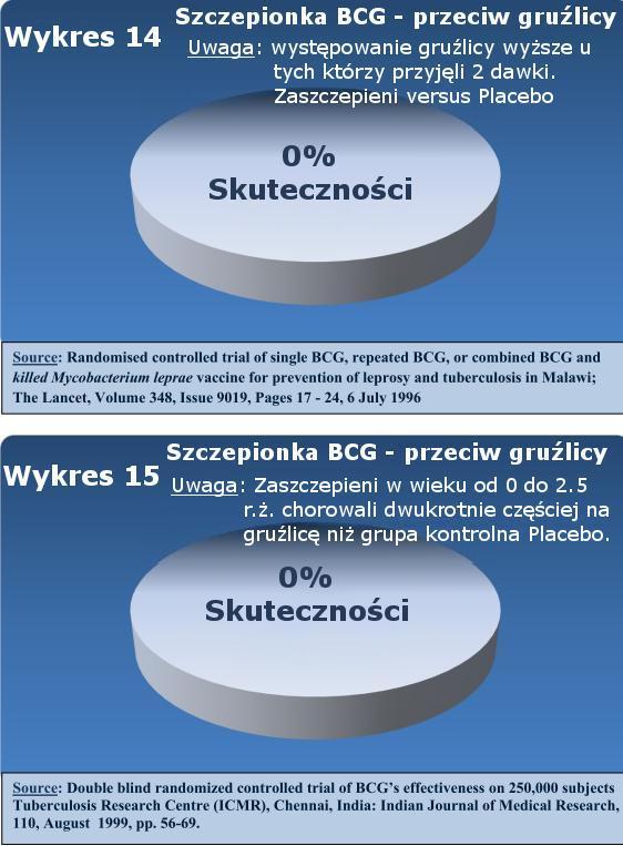 0% skuteczności szczepionki BCG