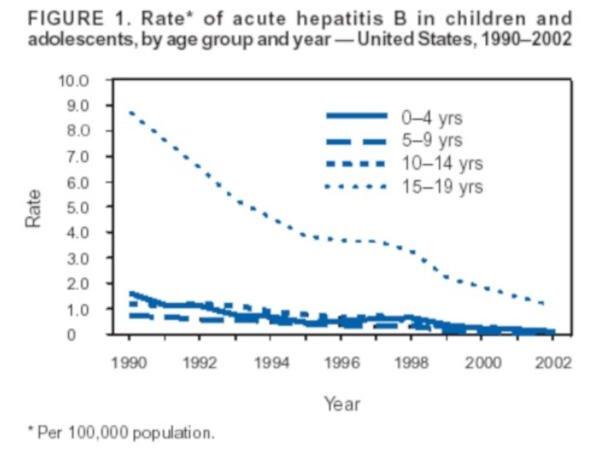 Wykres 1 – W 1990 roku ryzyko zachorowania na WZW B dla dziecka w wieku 0-4 lat wynosiło około 0.002% lub 2 na 100.000