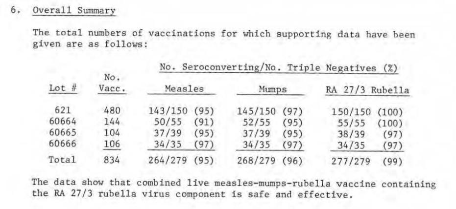 Powikłania po szczepieniu MMR podczas badań klinicznych - podsumowanie