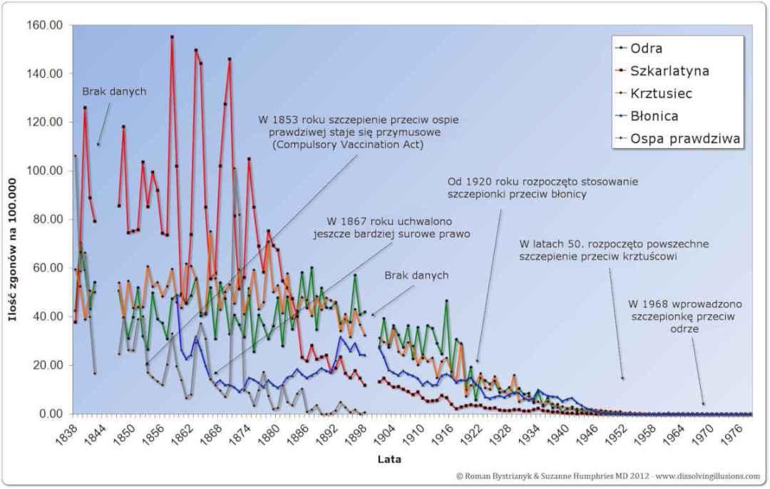 Śmiertelność w Anglii i Walii -1838-1978