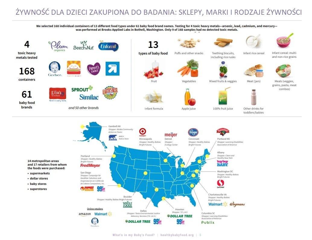 95 procent testowanych pokarmów dla niemowląt zawiera toksyczne