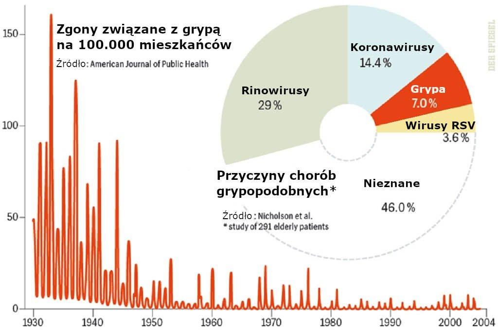 Przyczyny chorób grypopodobnych