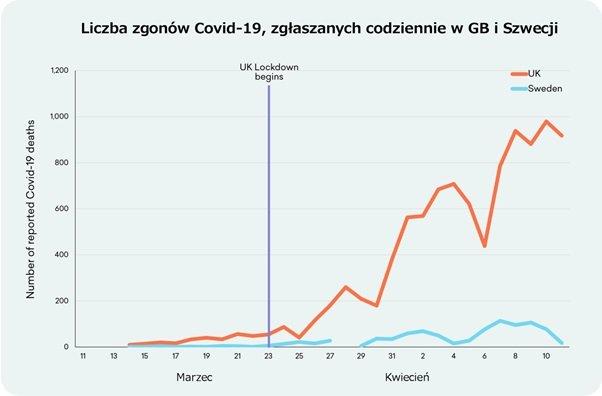 Liczba zgonów Covid-19, zgłaszanych codziennie w GB i Szwecji