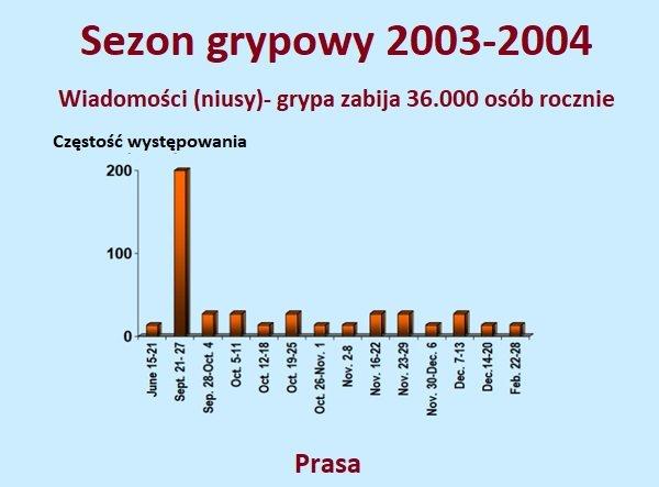 Przepis na zwiększenie popytu i zainteresowania szczepionkami przeciw grypie - Grypa zabija 36.000 osób rocznie