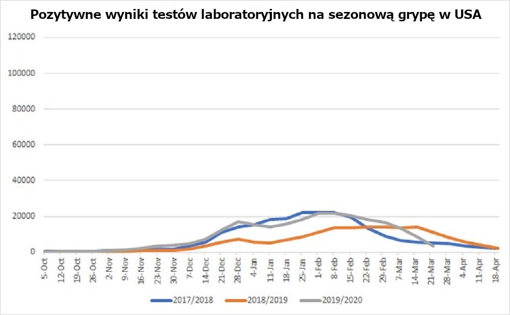 Pozytywne wyniki testów laboratoryjnych na sezonową grypę.