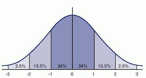 Rozkład Normalny - krzywa rozkładu