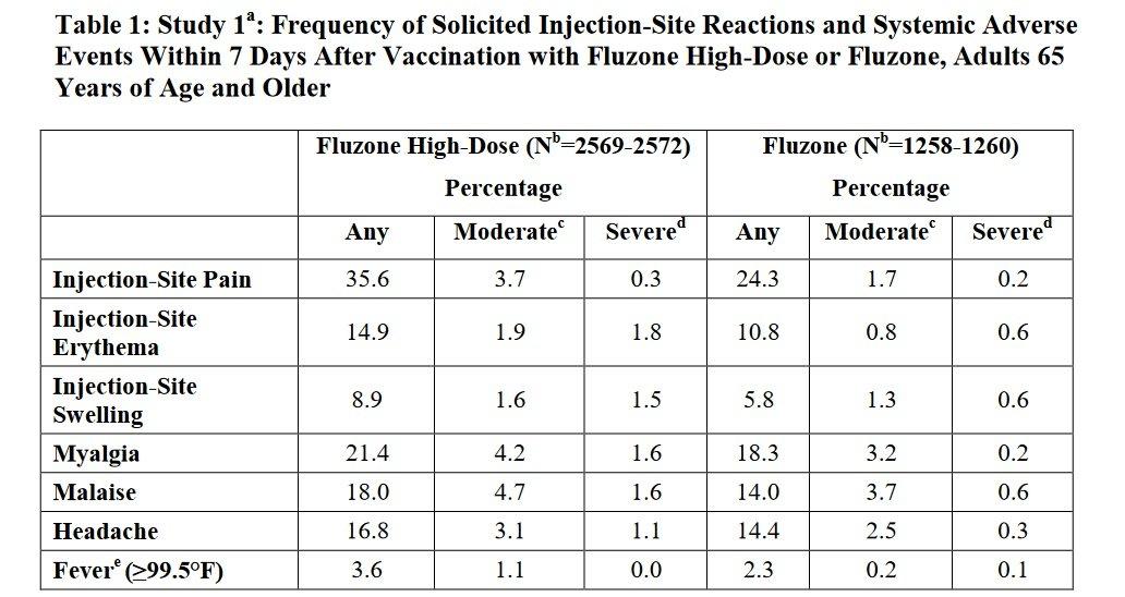 Wskaźnik śmiertelności po szczepionce przeciw grypie Fluzone High-Dose