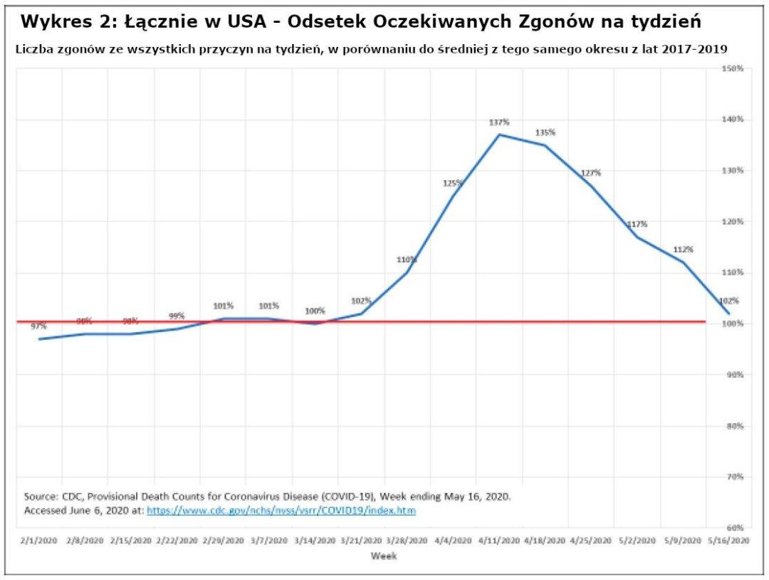 Wykres 2: Łącznie w USA - Odsetek Oczekiwanych Zgonów na tydzień