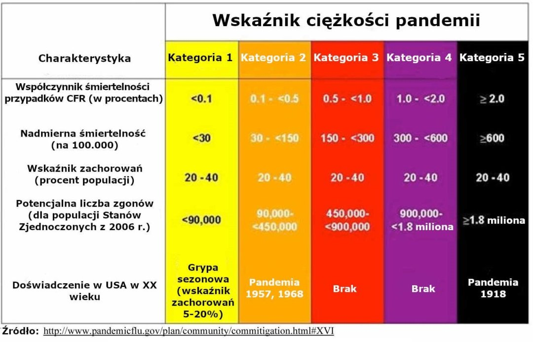 Wskaźnik ciężkości pandemii - klasyfikacja pandemii