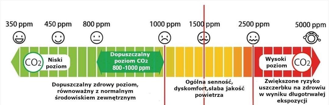 Poziom dwutlenku węgla, jakość powietrza, potencjalne problemy zdrowotne