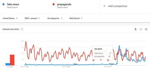 Fraza Fake News na Google Trends