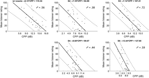 Cepstral Peak Prominence Values for Clinical Voice