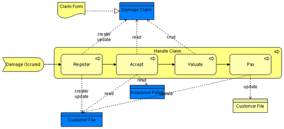 create a context diagram power pole wiring archimate 1.0 technical standard - chapter 9