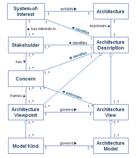 soa architecture context diagram excel swim lane template editable the togaf standard version 9 2 architectural artifacts figure 31 1 basic concepts