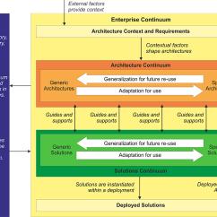 Togaf Framework Diagram Miller Welder 220v Plug Wiring The Standard, Version 9.2 - Enterprise Continuum